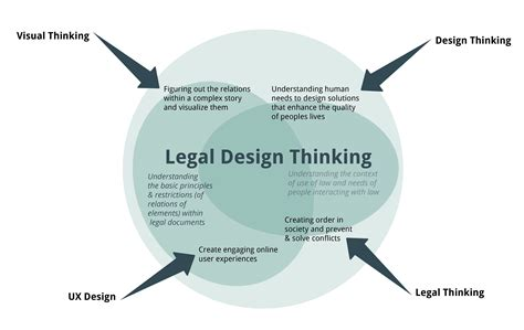art design visual thinking what is legal design thinking visual contracts