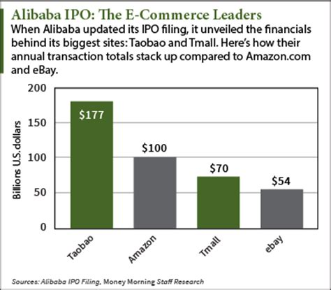 alibaba ipo price how high the alibaba ipo price could climb