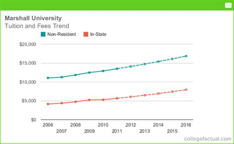 Wvu Mba Out Of State Tuition by Marshall Tuition And Fees Comparison