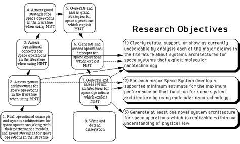 research methods dissertation research methodology dissertation