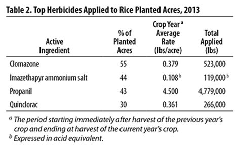 Rice Table Chemistry by Usda National Agricultural Statistics Service