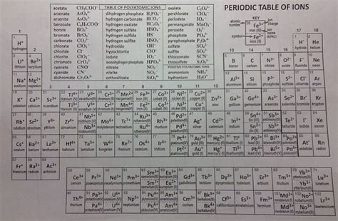 Periodic Table With Polyatomic Ions by The Name Says It All Naming Compounds And Writing