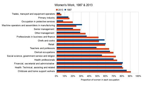 gender pay gap statistics 2014 quot diversity now quot women s work and the systemic reasons