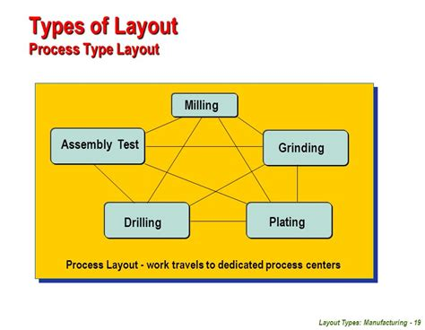 layout of process facilities planning unit 04 layout types manufacturing