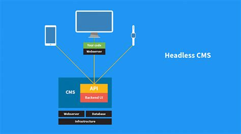 better cms than cloud headless cms what it is and why you should