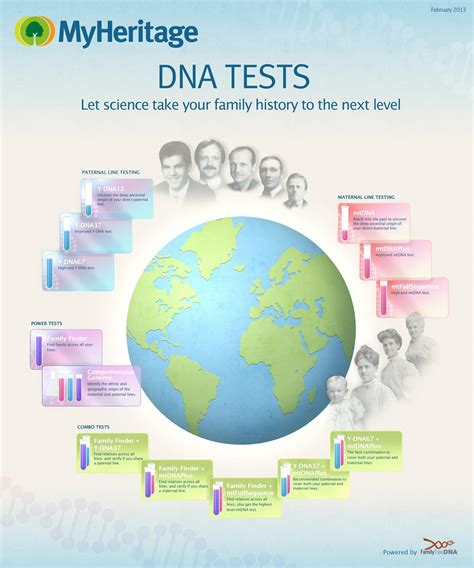 best dna test myheritage offers major discounts on dna tests for genealogy 171 myheritage