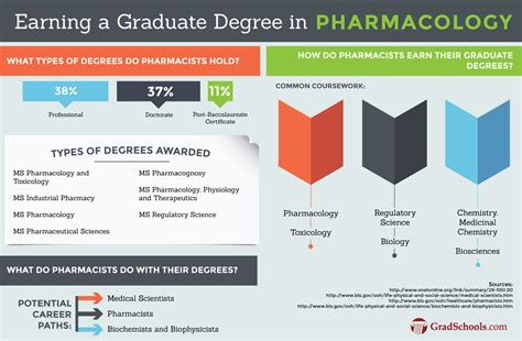 Mba Degree Requirements Philippines by Masters In Pharmacology And Toxicology Degree Programs