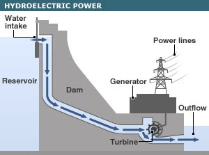 schematic layout of hydroelectric power plant bbc news global energy guide
