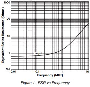 high frequency inductor design pdf app note inductor performance in high frequency dc dc converters 171 dangerous prototypes