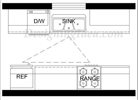 kitchen layout work triangle kitchen design ideas ultimate planning guide designing