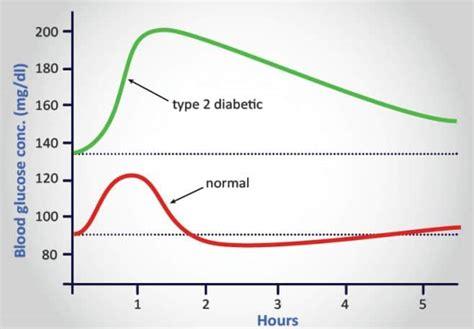 prawidlowy poziom cukru  krwi dziecka