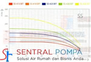Pompa Submersible Shimizu Sp 327k Bit 1hp pompa submersible 4 inch 1 hp stainless ss 418 bit sentral pompa solusi pompa air rumah dan