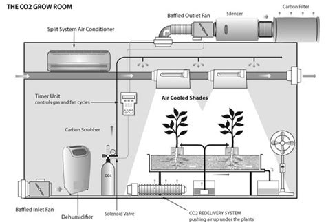grow room setup co2 in grow room search co2 hydroponics the o jays and
