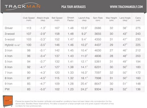 average swing weight on tour trackman pga tour averages stats