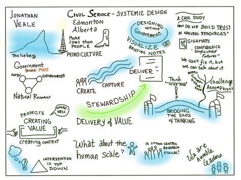 system design a strategic guide for a successful books strategic design social systems 171 systemic design