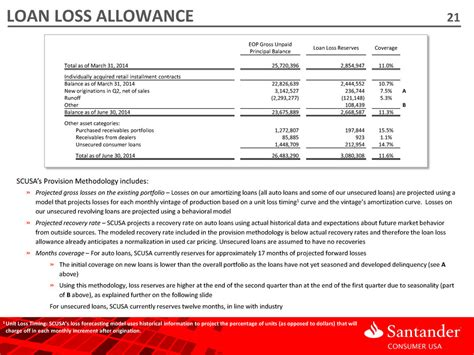loan fees amortization code section page 21