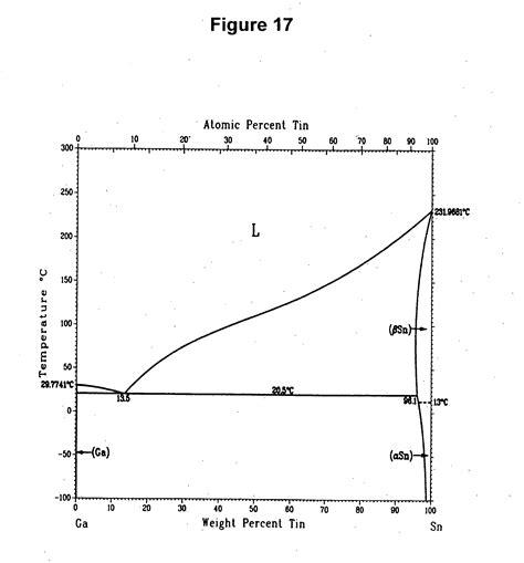 tin bismuth phase diagram wayne county library palladium titanium phase diagram