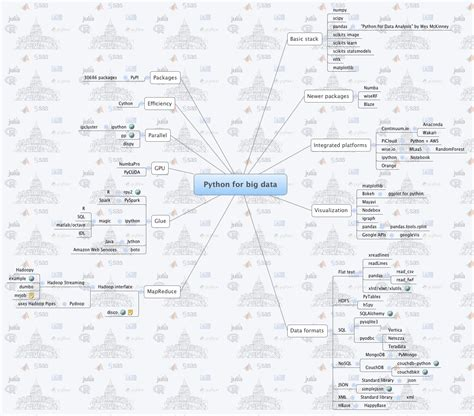 package mapping stepping up to big data with r and python a mind map of all the packages you will need