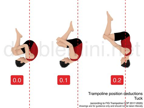layout position in gymnastics troline positions tuck deductions doublemini net