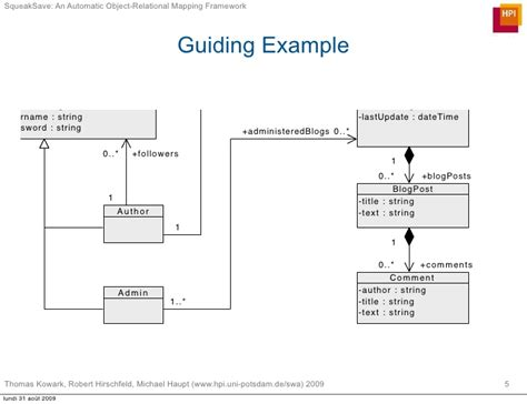 automatic mapping squeaksave an automatic object relational mapping framework