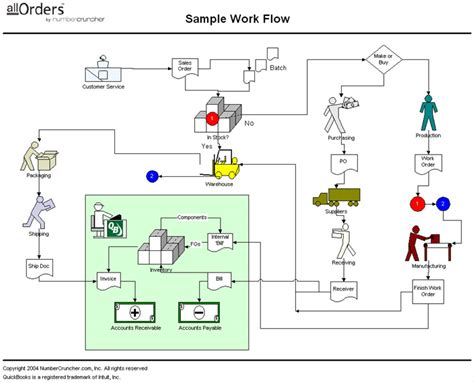work flow or workflow accounts receivable workflow diagram http www corcentric