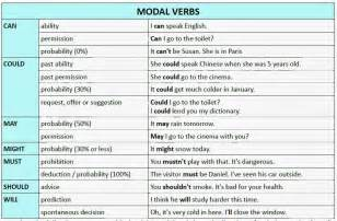 modal verbs grammar with exles in pdf