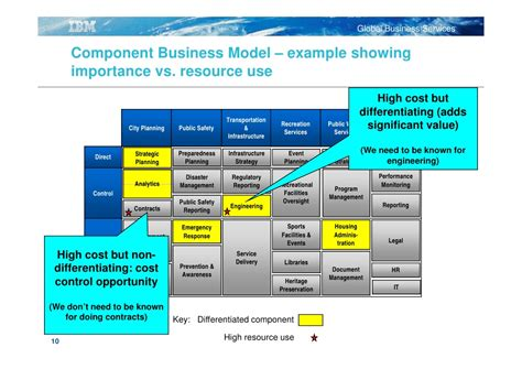 Ibm Global Services A Clear View Using Component Business Modelling Component Business Model Template