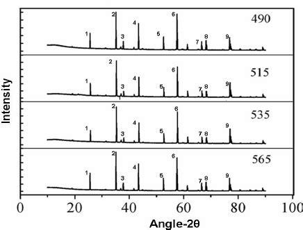 xrd pattern of cobalt oxide xrd of cobalt oxide thin film deposited on alumina substrate