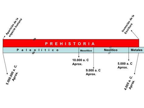 la lnea del tiempo linea de tiempo prehistoria