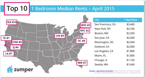 average rent for one bedroom apartment in miami median rent in miami for a two bedroom apartment is 2 450