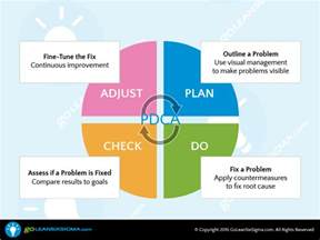 Plan Do Check Act Template by Pdca Pdsa Goleansixsigma