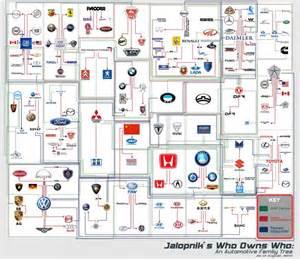 Who Owns Jaguar Brand Automobielmanagement Nl Jalopnik Maakt Kaart
