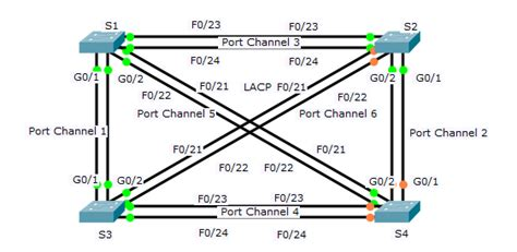 cisco packet tracer v5 3 3 application w tutorials seeseenayy ccnav3 completed packet tracer 3 2 2 3