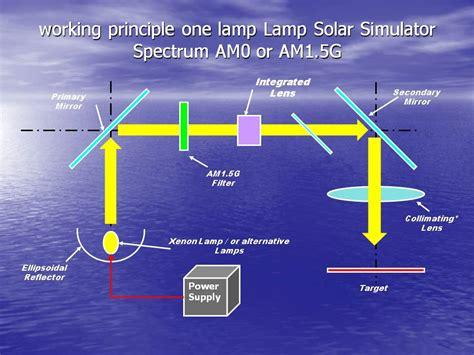 solar light simulator solar simulator