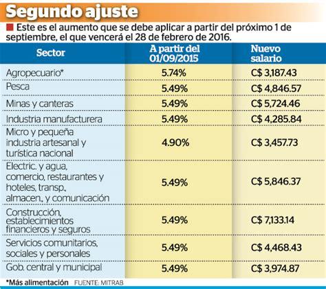 de cuanto fue el aumento salarial 2016 en mexico a cuanto aumento el progresar 2016 salario m 237 nimo sube