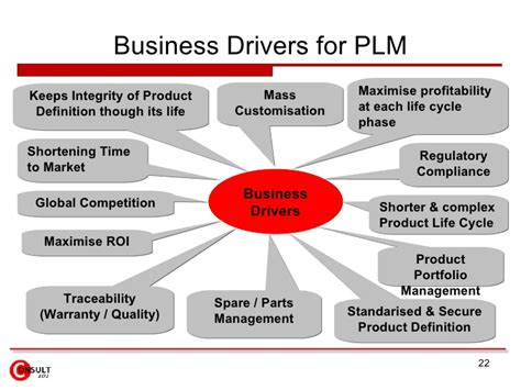 company biography definition product life cycle management