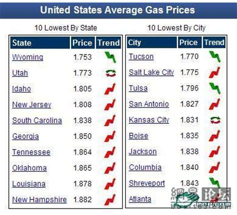 average gas price chinese gas prices compared to america by angry netizen