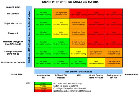 Oit Breach Notification Policy Identity Theft Risk Assessment Template