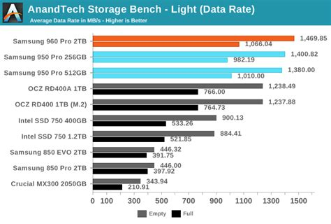 anandtech bench the samsung 960 pro 2tb ssd review gearopen
