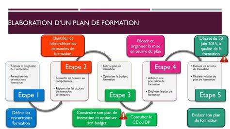 exemple plan de formation entreprise
