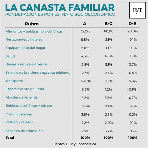 canasta familiar 2016 valor cual es el valor de la canasta familiar 2016 clase d y e