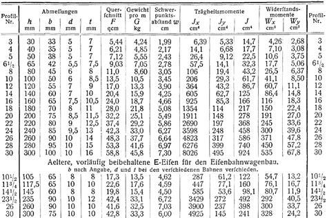 widerstandsmoment tabelle widerstandsmoment holzbalken tabelle metallteile verbinden