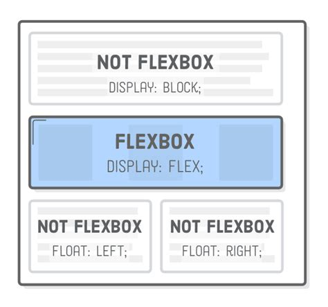 page layout with flexbox flexbox tutorial html css is hard