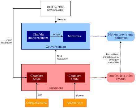 comment fonctionne un viager 2938 dissolution parlementaire wikip 233 dia
