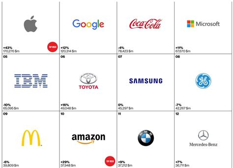 best of brand apple takes place in interbrand s best global brands