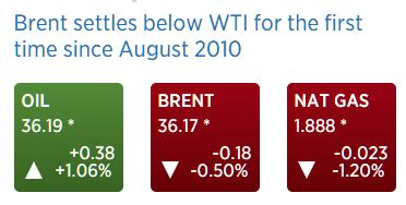 oil prices, existing home sales chart the center of the