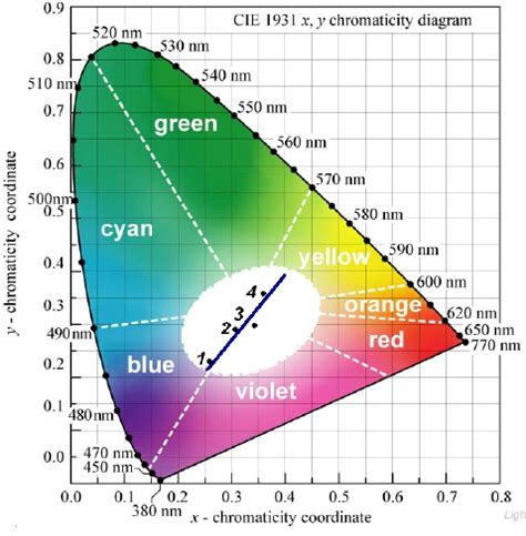quantum dot light emitting diodes for color active matrix displays tuning shades of white light with multi color quantum dot quantum well