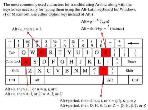 Character Letter Difference emulating alt keyboard layout for arabic