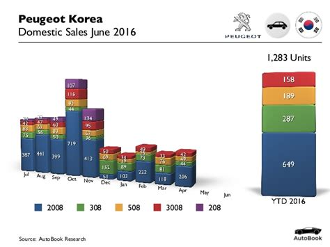 peugeot sales 2016 2016 06 korea car sales peugeot june 2016
