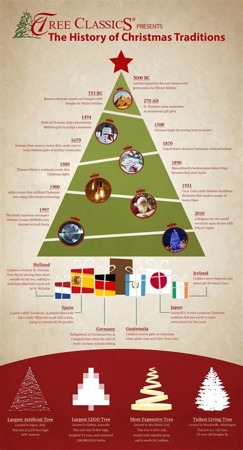origin of the christmas tree bbc history of traditions infographic pretty opinionated